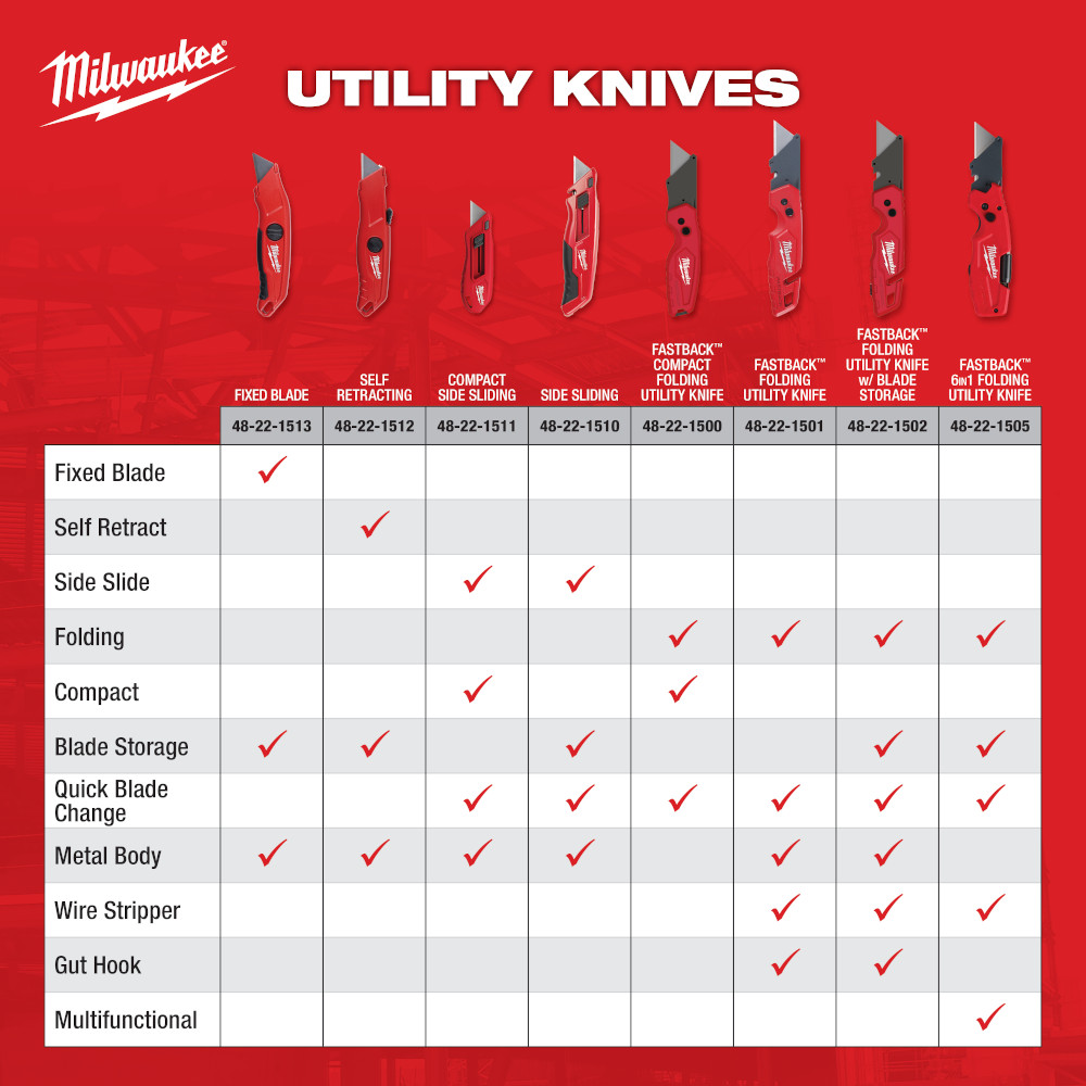 Milwaukee's collection of utility knives and their features: 1) fixed blade with blade storage and metal body 2) self retracting with blade storage and metal body 3) compact side sliding with quick blade change and metal body 4) side sliding with blade storage, quick blade change and metal body 5) Fastback compact folding with quick blade change 6) Fastback folding with quick blade change, metal body, wire stripper and gut hook 7) Fastback folding with blade storage, quick blade change, metal body, wire stripper and gut hook 8) Fastback 6-in-1 folding with blade storage, quick blade change, wire stripper, and multifunctional features