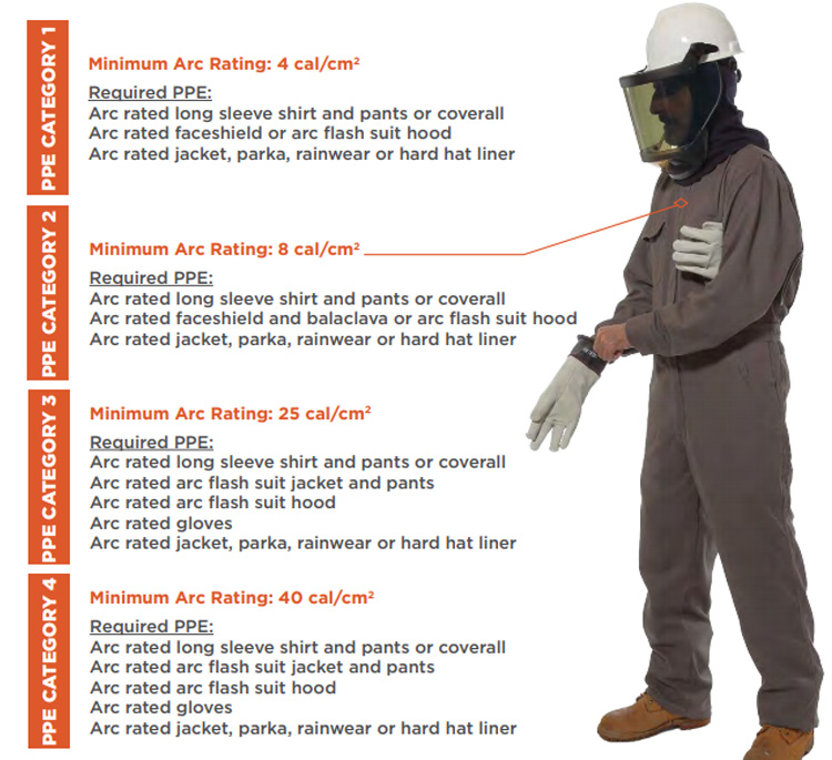FR/AR PPE ranges from Category 1 to Category 4. The minimum arc rating for each category are as follows: -Category 1: 4cal/cm2 -Category 2: 8 cal/cm2 -Category 3: 25 cal/cm2 -Category 4: 40 cal/cm2