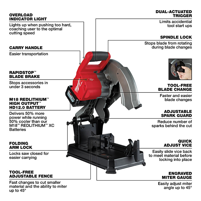 The M18 Chop Saw Features the Following: -overload indicator light -dual-actuated trigger -spindle lock -carry handle -tool-free blade change -RAPIDSTOP blade brake -Adjustable Spark Guard -folding arm lock -quick adjust vice and fence -engraved miter gauge